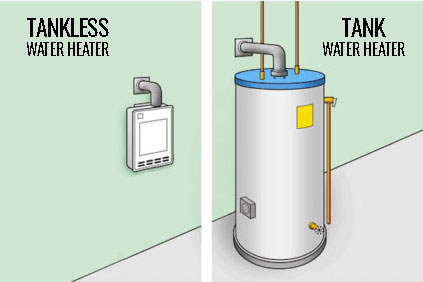 Tankless Water Heater or Tank Water Heater