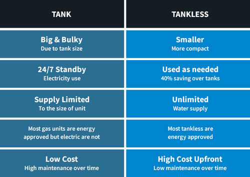 Water Heater Tank or Tankless Comparison